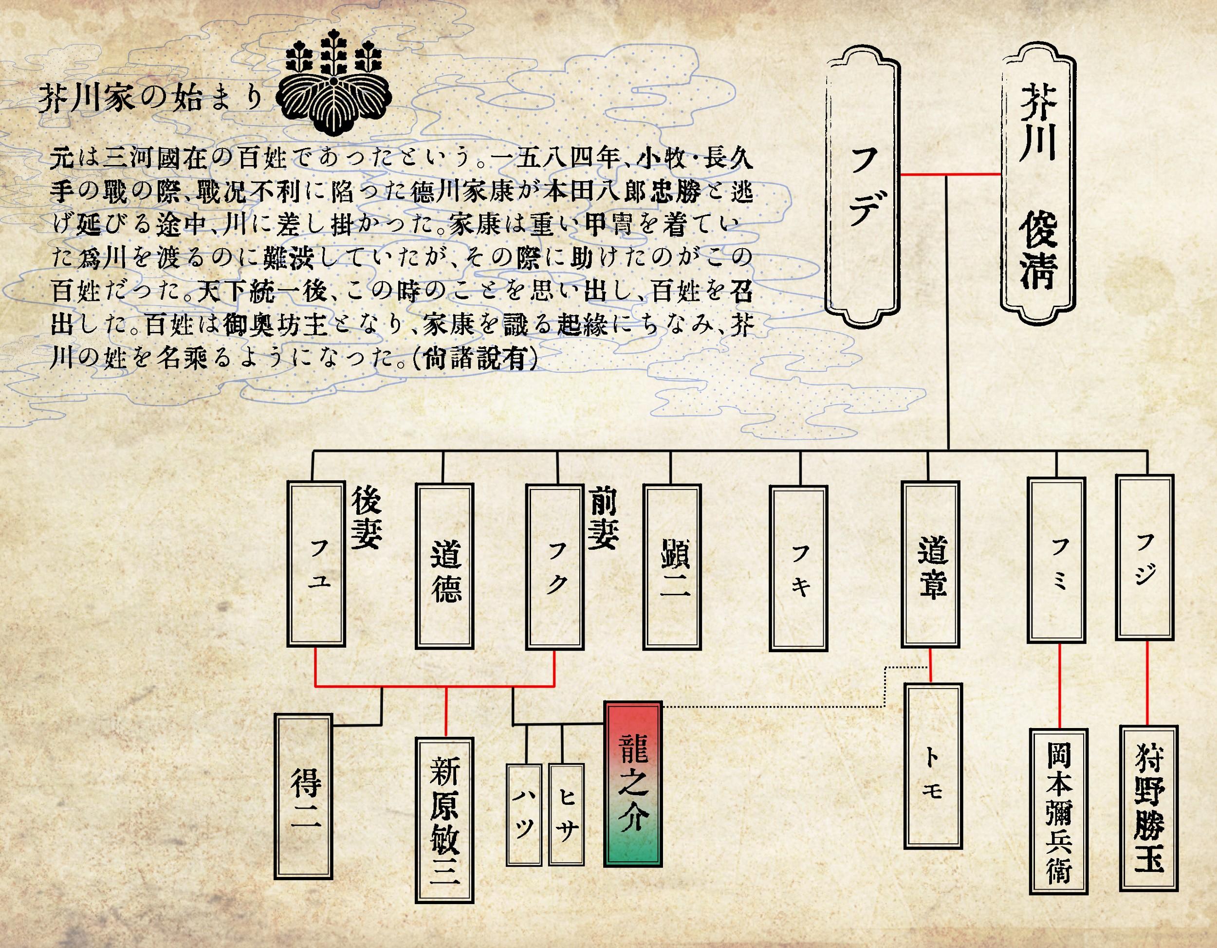 芥川龍之介覚書 その1